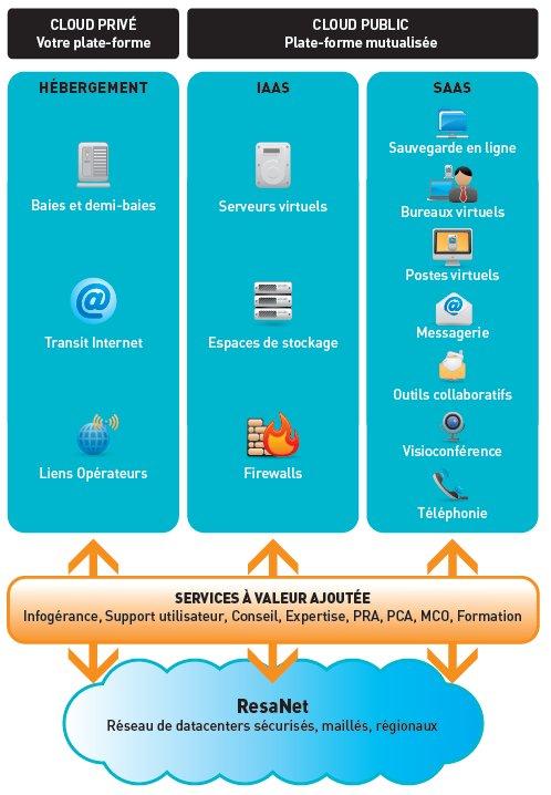 Cloud privé ou Cloud dédié ComputerLand